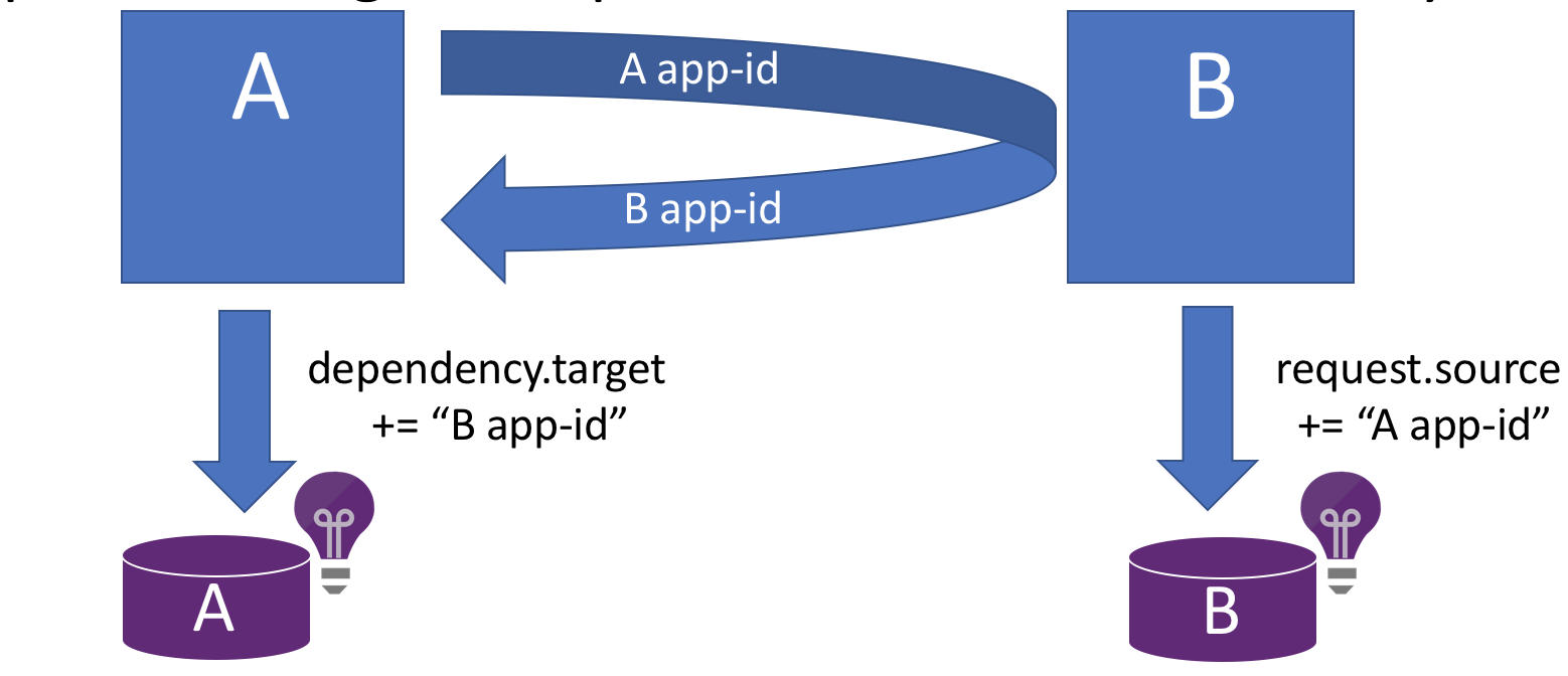 App ID propagation diagram